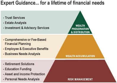 Financial planning pyramid